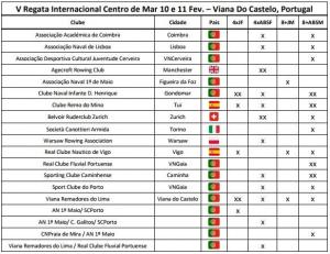 Cinco nações Europeias disputam V Edição Regata Internacional Centro de Mar 2018-